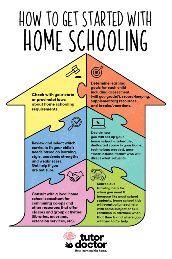 How to Get Started with Home Schooling infographic